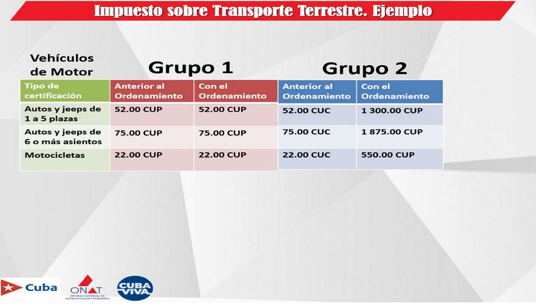 El pago del Impuesto sobre el Transporte Terrestre se mantiene igual para quienes lo aportaban en CUP.